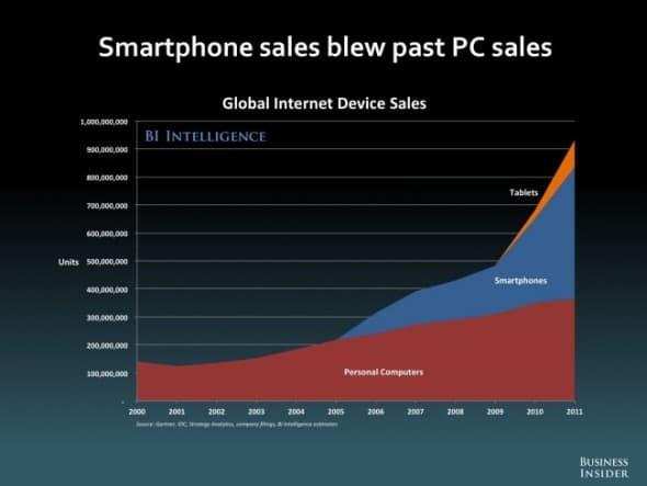 future-of-mobile