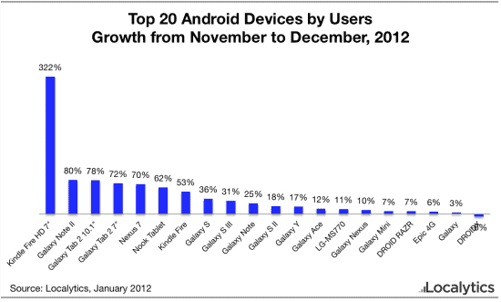 Top 20 Android Devices as presented by Datalytics