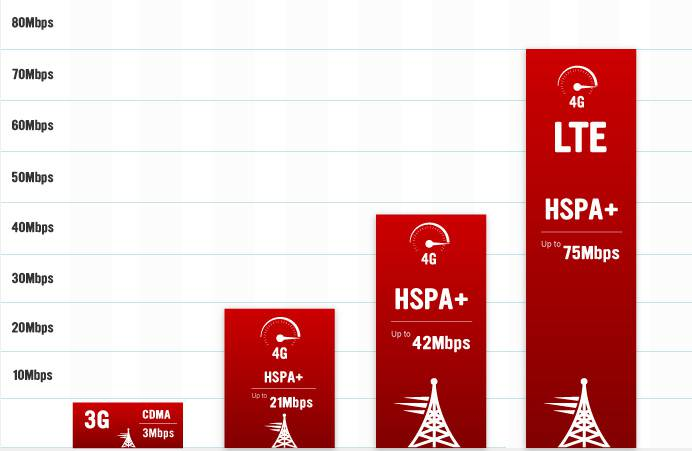 coverage-lte-graph