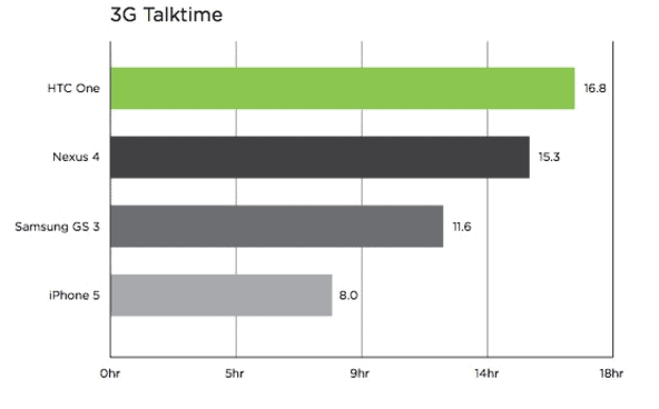 HTC One Talk-time