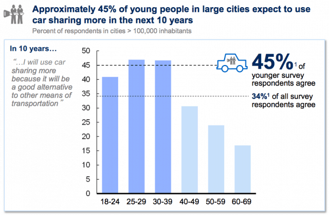 McKinsey Young People Survey