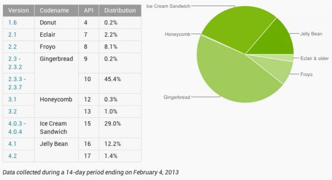android-distritbution-february-650x353