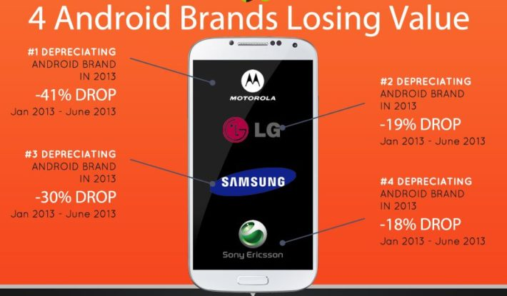 Exclusive Infographic: Want to Know How Much Your Android Phone is Worth? These are the Top Depreciating Brands & Handsets
