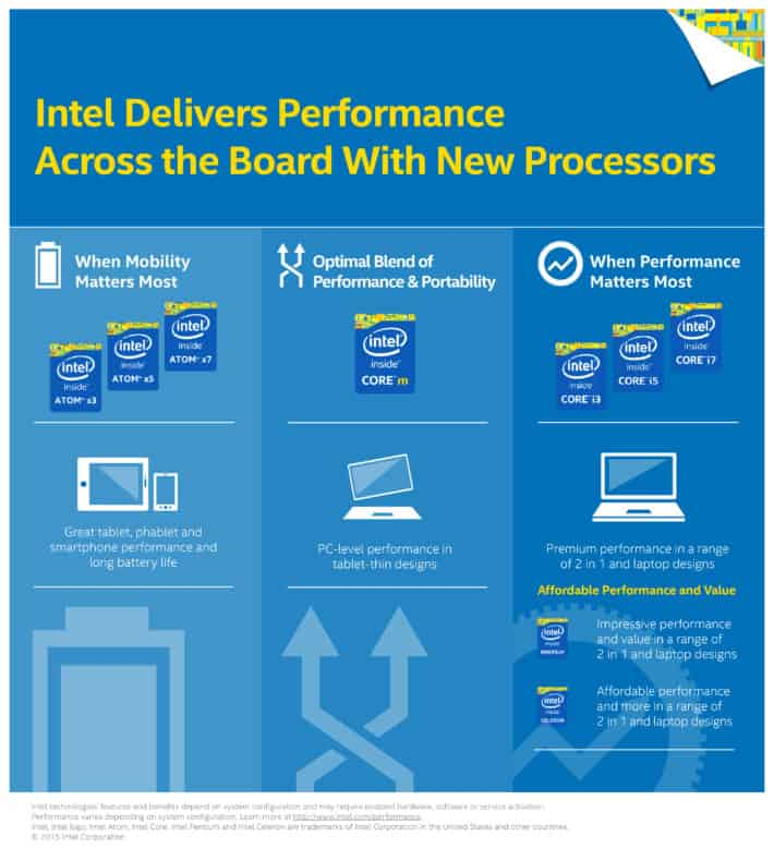 Intel Seemingly Announce New Processors Incoming Along With Atom Naming Change